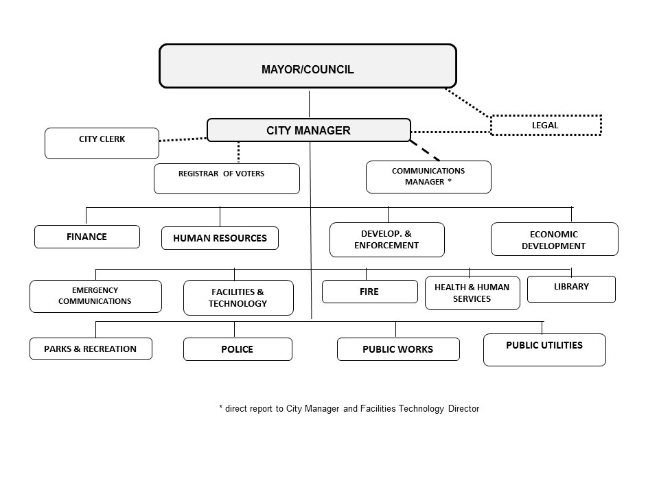 The City Of Meriden Delivers Services To Based Upon Following Organizational Flow Chart